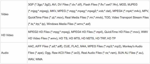 Formatos soportados por el Aiseesoft