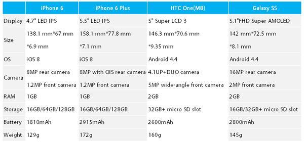 Comparación del iPhone 6 y celulares con Android