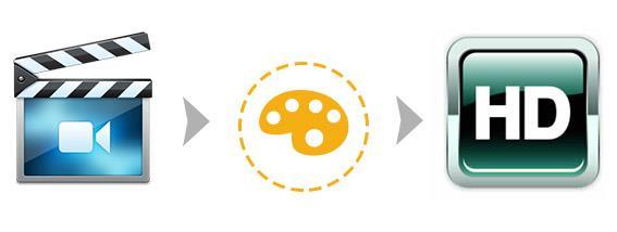 Convertir videos a HD