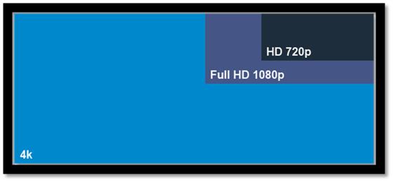 4K vs 1080p vs 720p