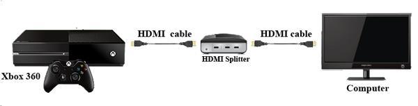 Conectar su Xbox al Splitter y el Splitter a la TV