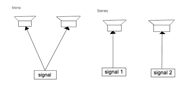 Illustration of mono vs stereo signals, picture of a signal going to both speakers and another of individual signals going to each of the speakers